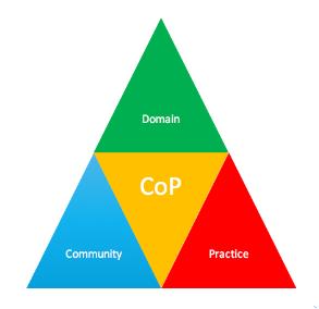 CoP elements image