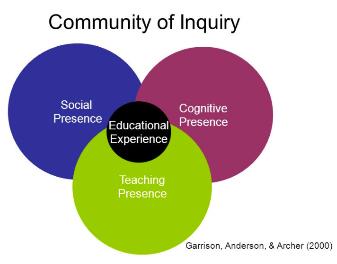 Community of inquiry image