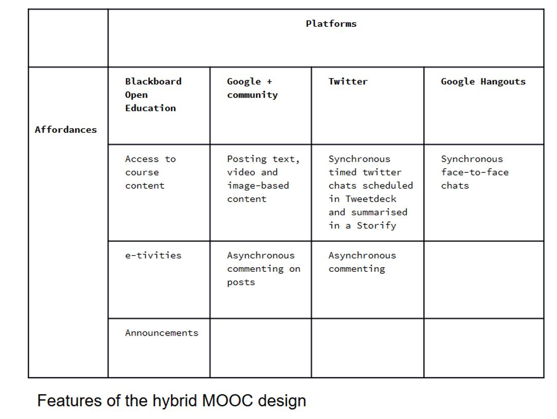 MOOC design image