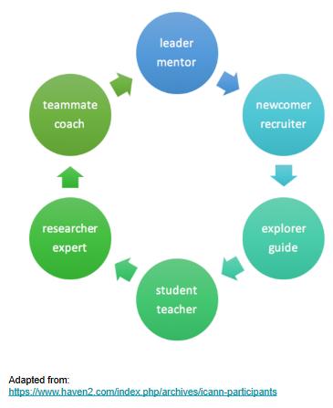 Online community roles image