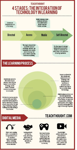 Technolofy in learning image
