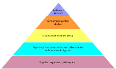 Pyramid showing heirarchy - How to judge the scientific basis (research evidence) behind intervention options. The higher the level on the pyramid the greater the research evidence.