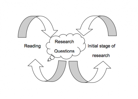 reading to develop RQs